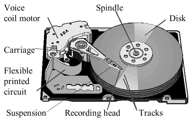 Nguyên lý cấu tạo của hdd